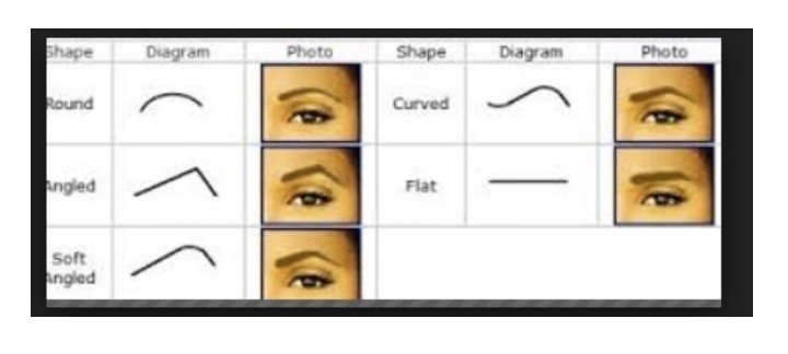 The perfect eyebrows for six face shape ghafla ghana the above are the common eyebrow shapes which usually compliment the varied face shapes that we usually have ccuart Gallery