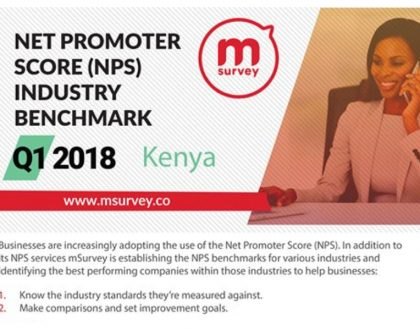 Top 7 Kenya's most loved companies in 2018 - according to mSurvery